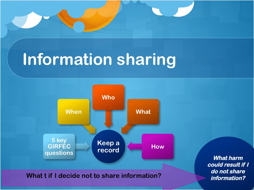 Information Sharing Related Keywords - Information Sharing ...